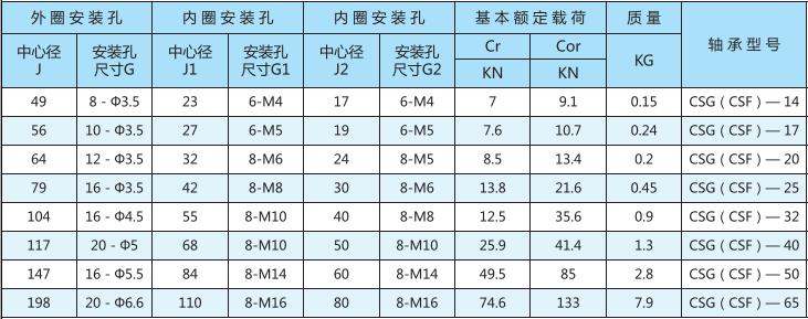 谐波减速器用交叉滚子轴承CSG(CSF)型型号表